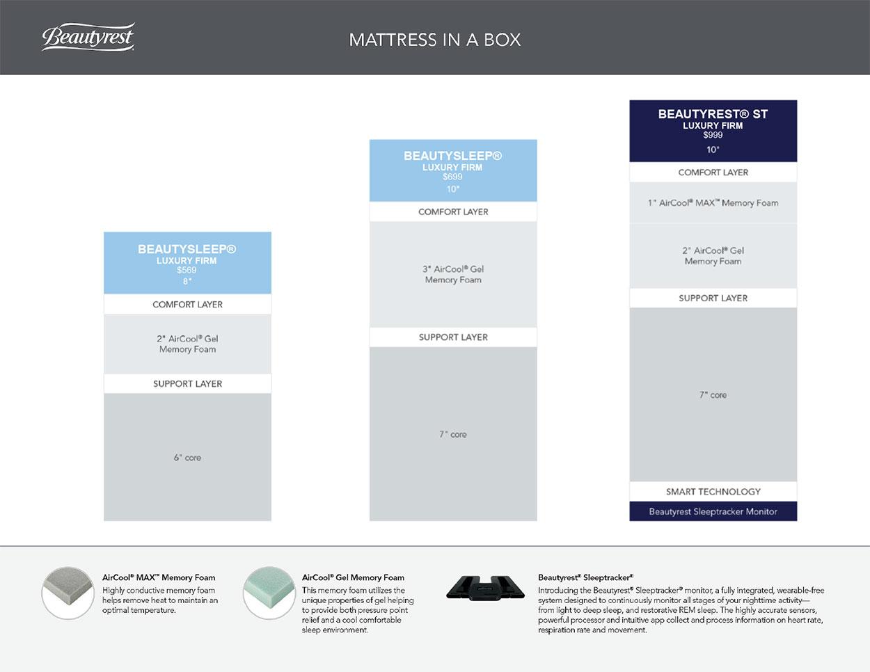 beautyrest mattress in a box sale